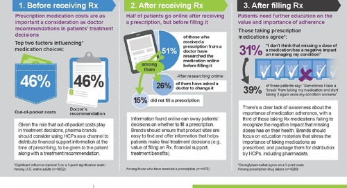 Infographic: Key factors in the patient prescription journey
