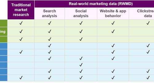 Pharma product launches demand real world marketing data inputs