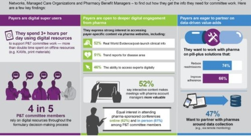 Pharma's approach to market access facing digital disruption, study finds