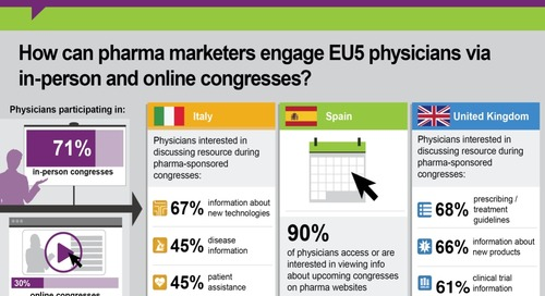 Infographic: How can pharma marketers engage EU5 physicians via congresses?