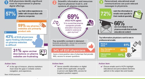 Infographic: Improving the digital physician experience in EU5 markets