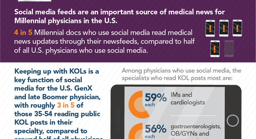 Infographic: How docs' use of social media differs by generation