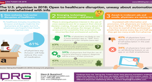 Infographic: Reaching Physicians in the Age of Amazon