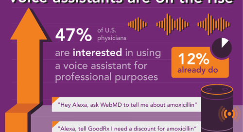 Ready for voice search and virtual assistants? Physicians are