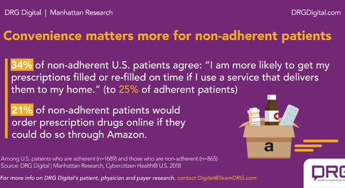 Infographic: Amazon's move into distribution could impact adherence