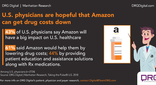 Infographic: U.S. physicians hope Amazon can get drug costs down