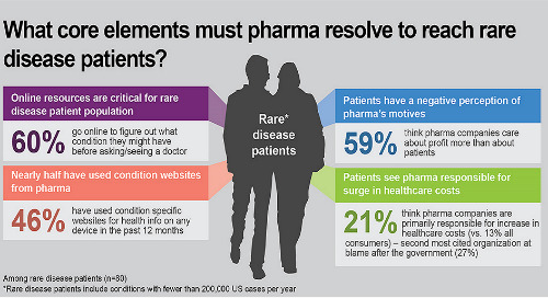 Five things pharma marketers should know about rare disease patients
