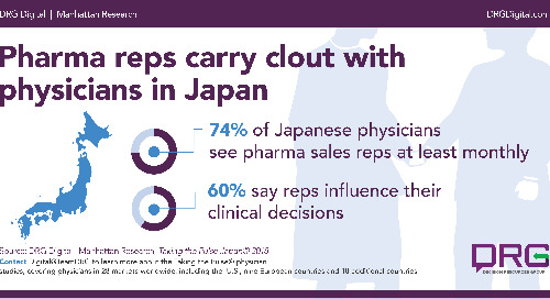 Infographic: Pharma reps carry clout with physicians in Japan