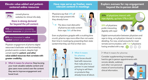 Infographic: How can pharmas build cred with U.S. physicians?