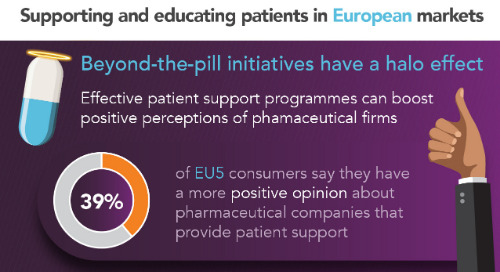 Infographic: Supporting and educating patients in European markets