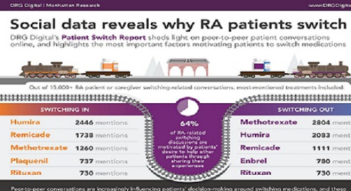 Infographic:The Patient Switch Report: Understanding switching and adherence motivators