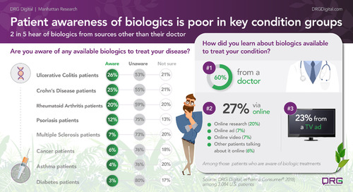 Autoimmune and cancer patients are surprisingly unaware of biologic treatments