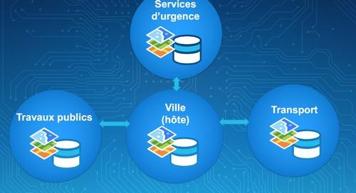 La collaboration dans ArcGIS 10.5.1 : une avancée dans le virage numérique