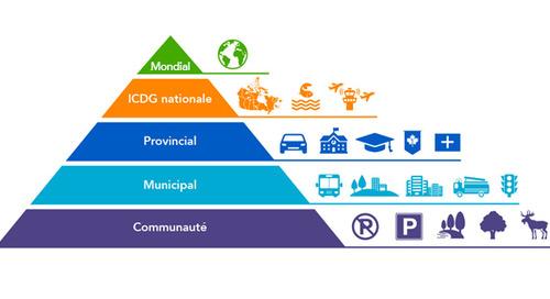 Quelle est l'incidence de la structure d'un partenariat sur la gouvernance d'une IDS?