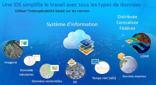 Comment moderniser une IDS pour réduire sa complexité et améliorer sa convivialité?
