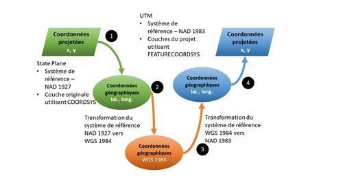 Pourquoi des modèles de données communs sont-ils essentiels à un partage efficace de données IDS?