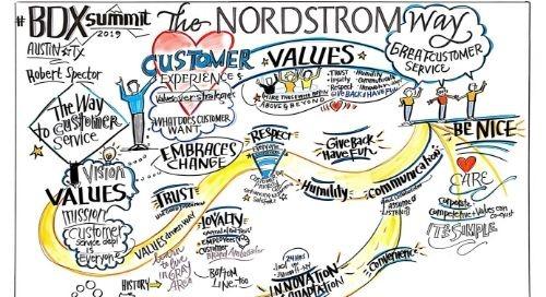 DCX | The Nordstrom Way
