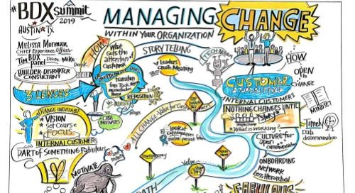 DCX | Managing Change Within Your Organization