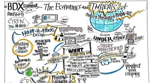 DCX | Economies and Threats of Modern Phishing and Malware