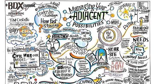 DCX | Managing Adjacent Possibilities