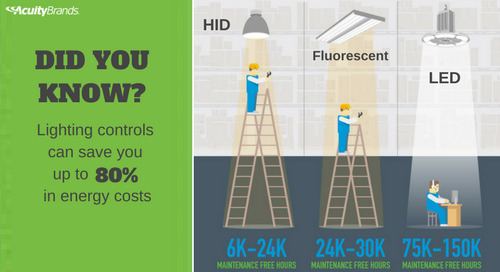 Three Incentives to Install LED [Infographic]