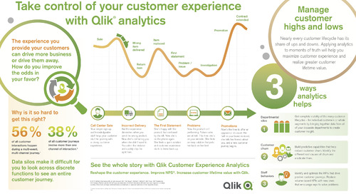 Qlik - Take Control of Your Customer Experience