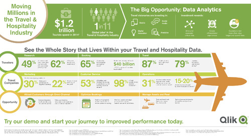 Qlik - Moving Millions in Travel & Hospitality