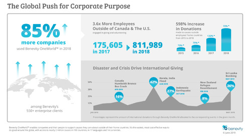 More and more employees want to support causes across borders—here's why (and how!) companies are getting involved