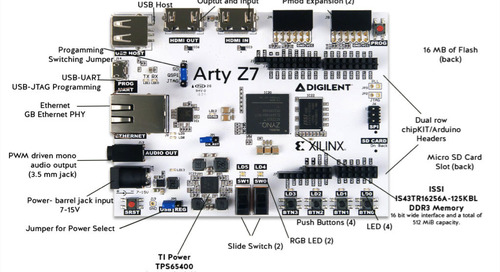 IR vision with Digilent's Arty Z7-20, a Xilinx Zynq 7020-based development board