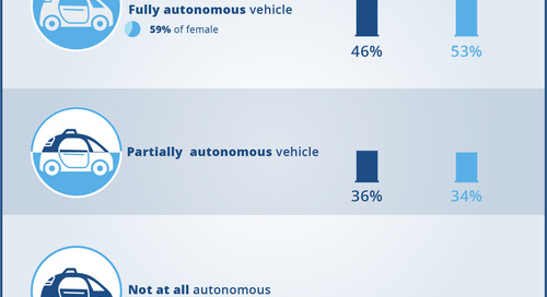 Would you buy an autonomous vehicle?