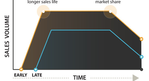 Industrial-grade RTOS and increasing market share