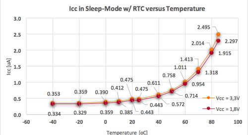 Energy consumption in modern microcontroller systems, part 2: ULPBench-core profile, EEMBC documents, and MCU datasheets