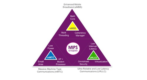 MIPS continues network solutions with LTE modems, IoT