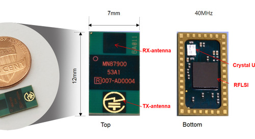 Highly-integrated, low-power, 24-GHz radio wave sensor from Socionext