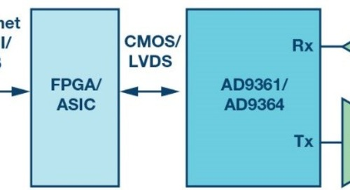 Dealing with high-def, low-delay, SDR-based video transmissions