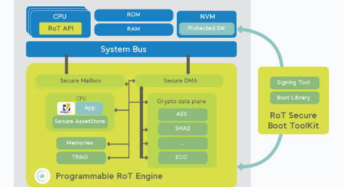 Inside Secure releases RISC-V root-of-trust engine