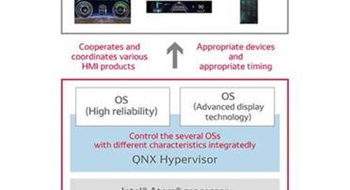 DENSO and BlackBerry develop integrated automobile HMI platform