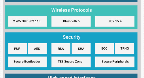 Redpine Signals launches low-power wireless MCU and connectivity solutions for IoT devices