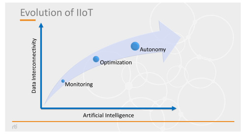 How fog computing is driving Industrial IoT systems evolution
