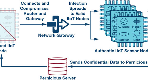 Edge node security for the Industrial IoT, part 1