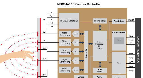 Microchip's AEC-Q100-qualified 3D gesture recognition controller reduces HMI design costs