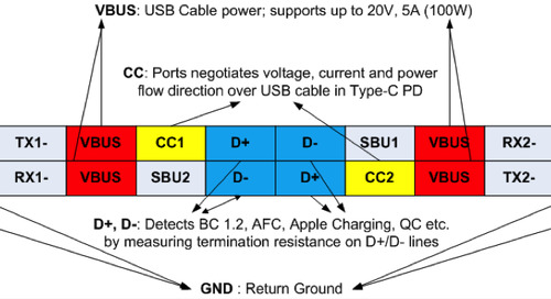 Designing more flexible power banks with USB Type-C PD
