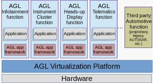 Automotive open source virtualization: Bringing open source virtualization in AGL