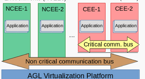 Automotive open source virtualization: AGL virtualization architecture