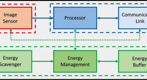 What are the components of a smart sensor?