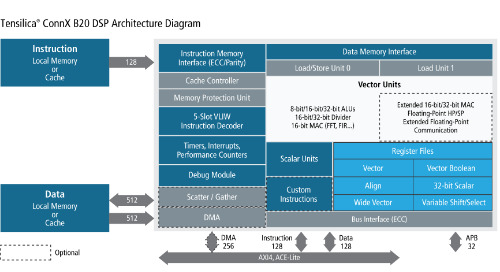 Cadence's Tensilica ConnX B20 DSP IP Boosts Performance for Automotive Radar/Lidar and 5G