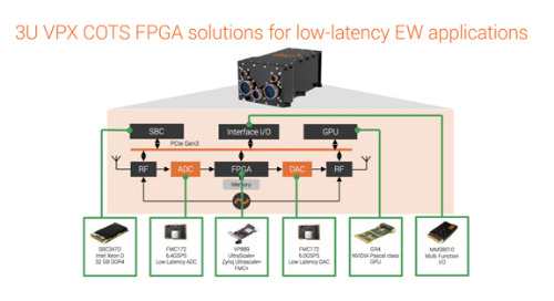 Electronic warfare: an introduction to low latency COTS solutions
