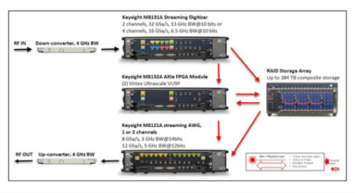 Conduant Corporation's 20 GB/s (160 Gb/s) Optical Recorder Breaks Barriers in High Speed Data Recording and Playback