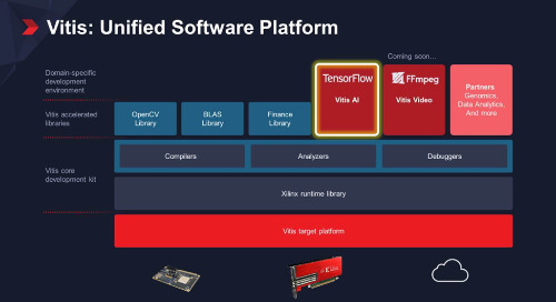 Xilinx Vitis Platform Delivers Benefits of Adaptable Hardware to Software Developers, AI Engineers