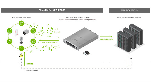 NVIDIA EGX Targets 5G AI & IoT Sensor Edge Data Processing